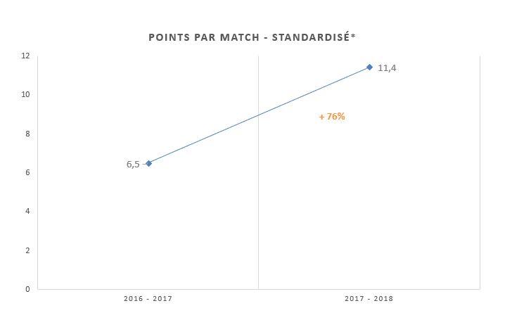 Evolution du nombre de points par match standardisé (rapporté à un temps de jeu identique entre les deux saisons)