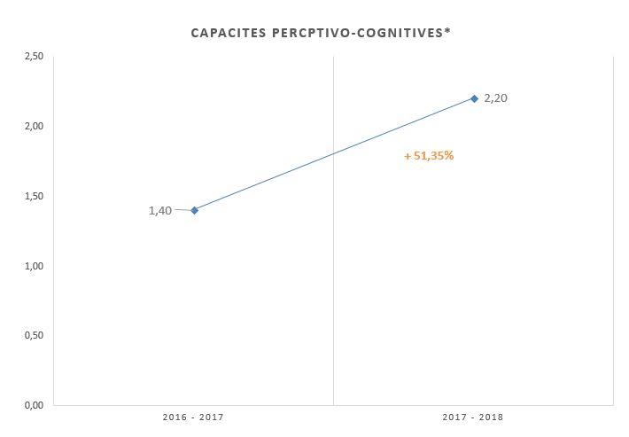 Evolution des capacités perceptivo-cognitives - Indicateur Current Speed Technologie MOT