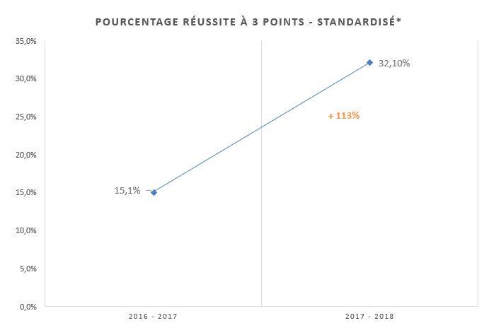 Evolution du pourcentage de réussite au shoot à 3 points standardisé (rapporté à un temps de jeu identique entre les deux saisons)